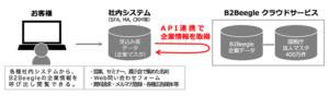 API連携サービス